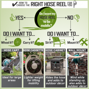 Choosing the Right Hose Reel